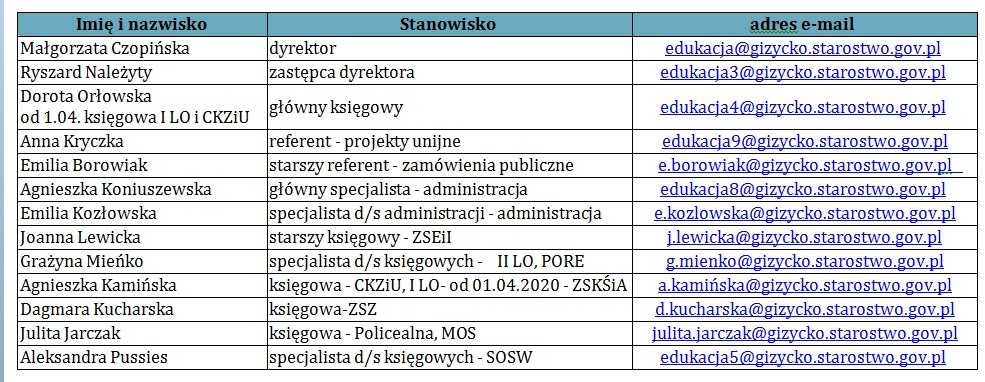 tabela dane kontaktowe