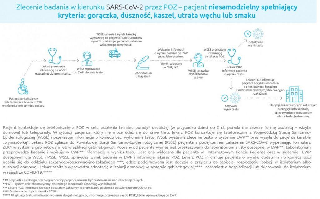 schemat zlecanie testu koronawirus