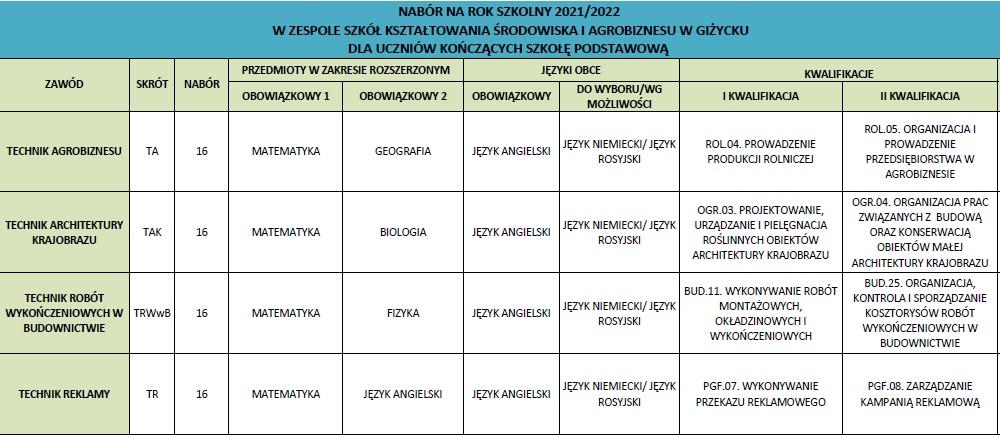 tabela kierunki kształcenia agrobiznes