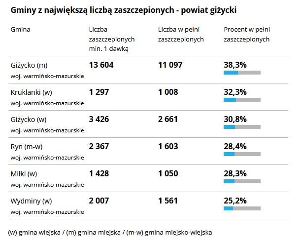 tabela liczba szczepień w powiecie giżyckim